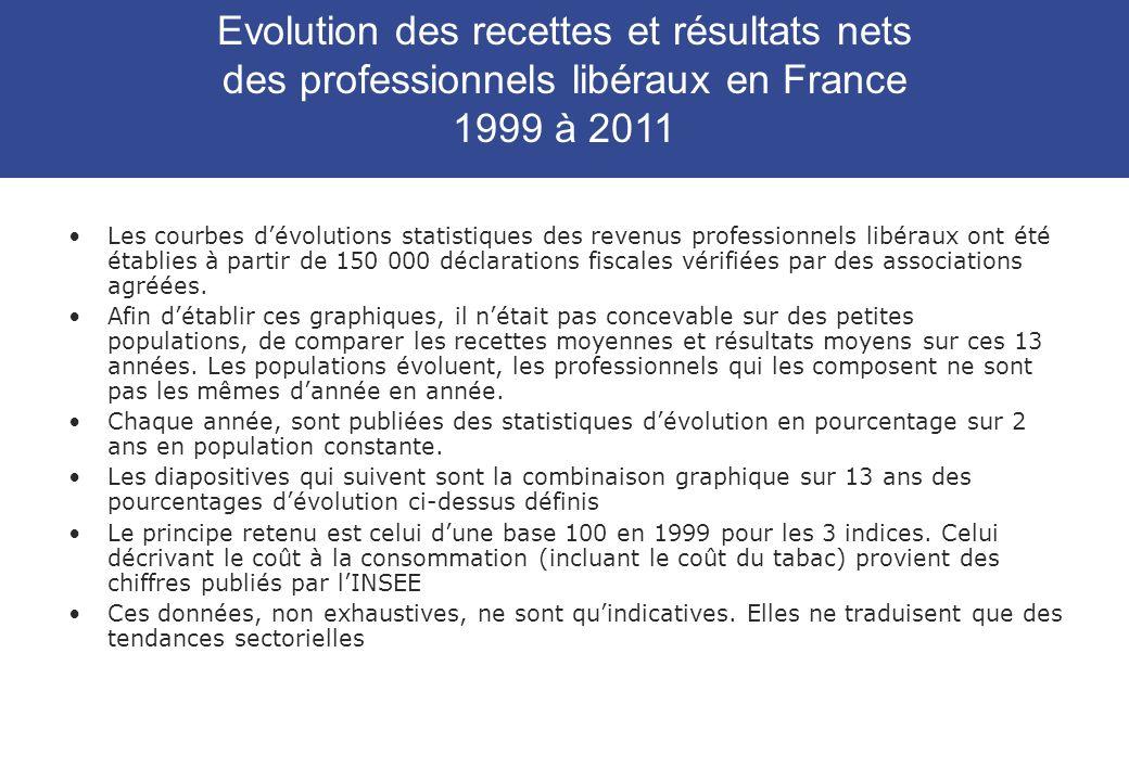 Evolution des recettes et résultats nets des professionnels libéraux en France 1999 à 2011