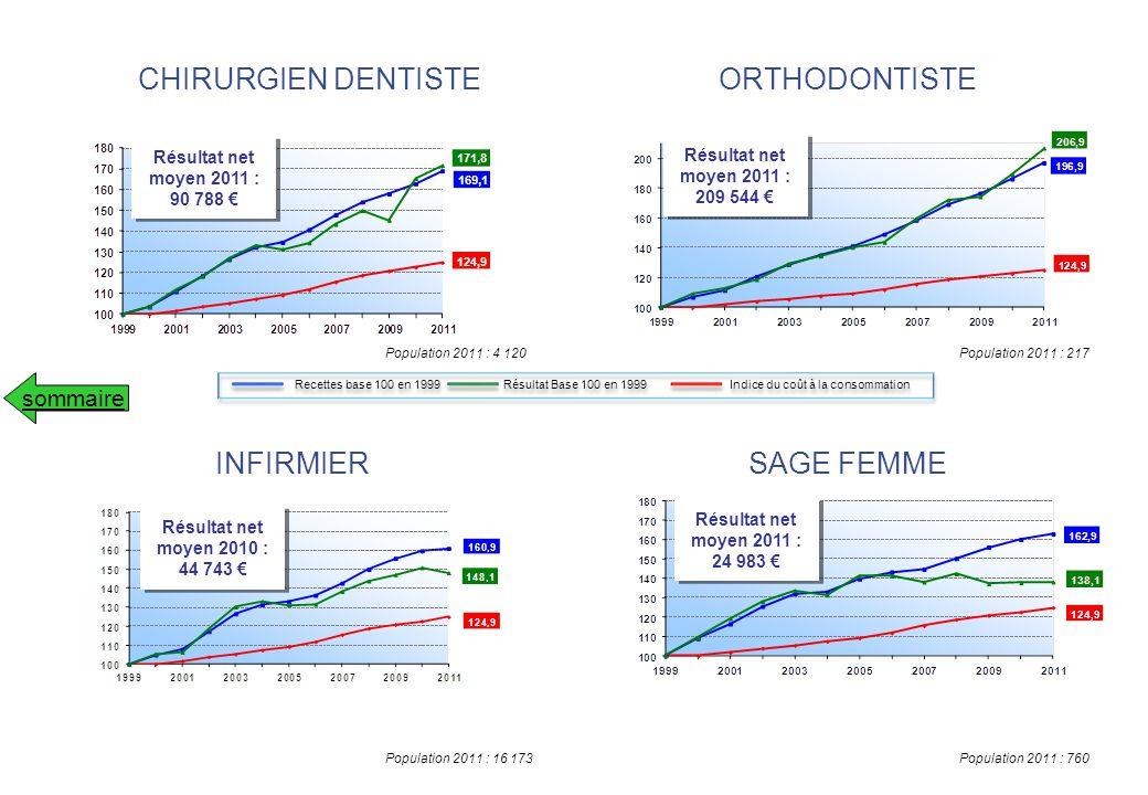 CHIRURGIEN DENTISTE ORTHODONTISTE INFIRMIER SAGE FEMME sommaire