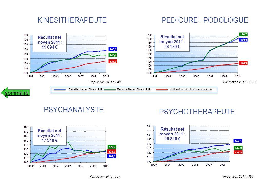 KINESITHERAPEUTE PEDICURE - PODOLOGUE PSYCHANALYSTE PSYCHOTHERAPEUTE