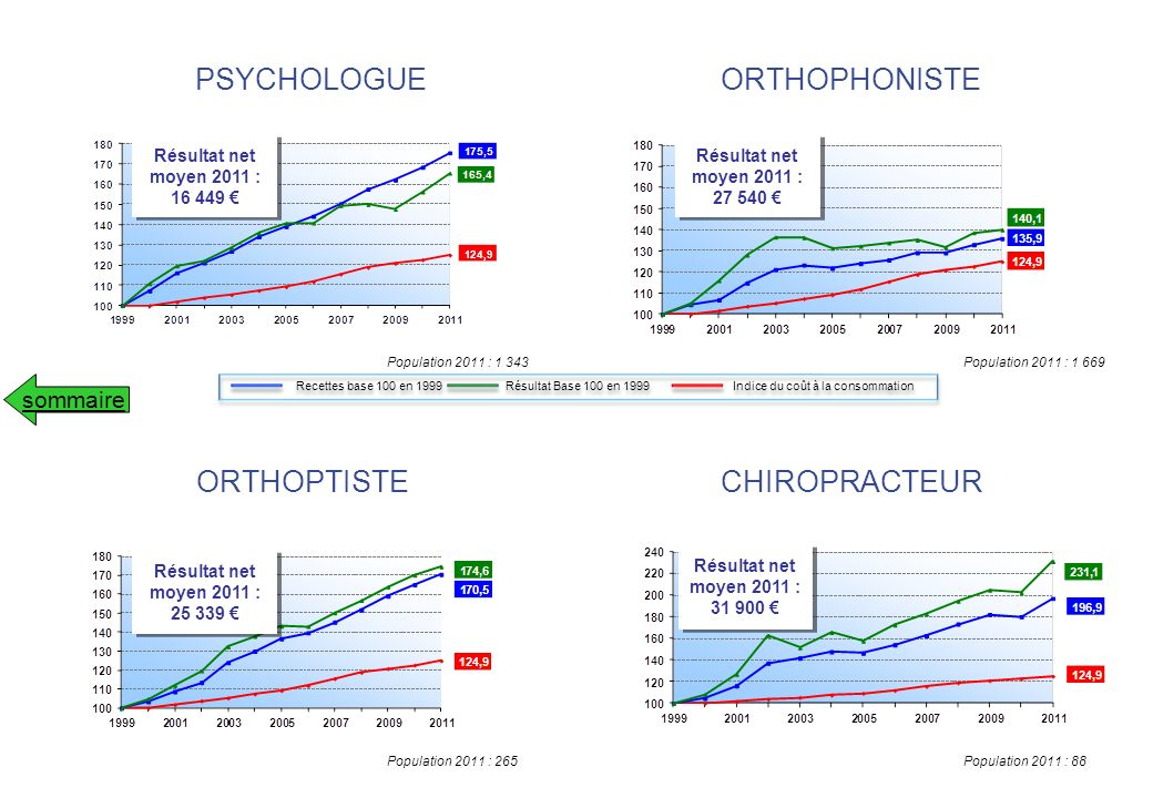PSYCHOLOGUE ORTHOPHONISTE ORTHOPTISTE CHIROPRACTEUR sommaire