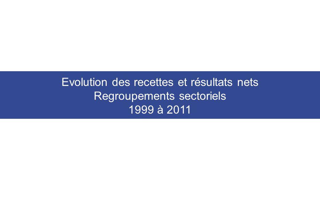 Evolution des recettes et résultats nets Regroupements sectoriels 1999 à 2011