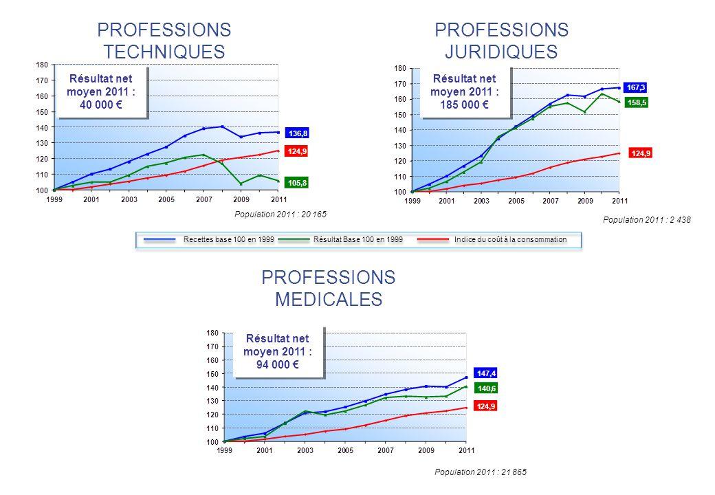 PROFESSIONS TECHNIQUES PROFESSIONS JURIDIQUES