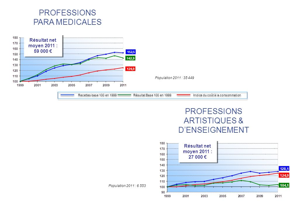 PROFESSIONS PARA MEDICALES