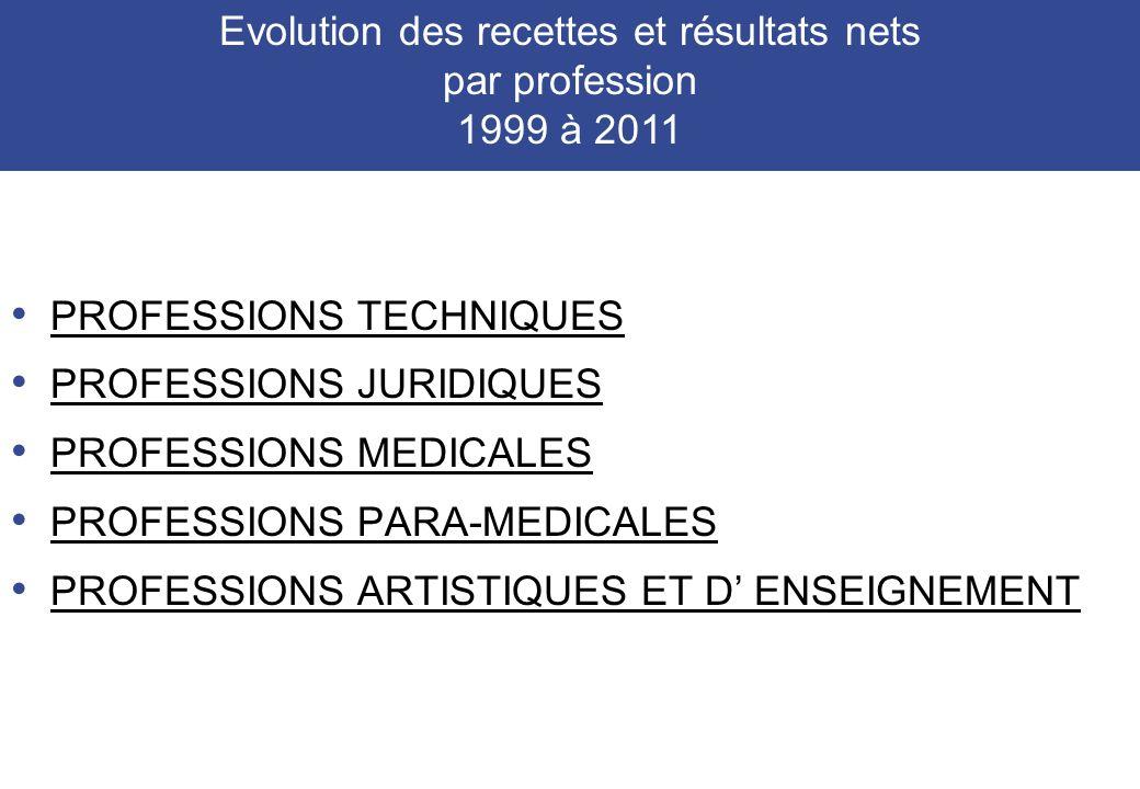 Evolution des recettes et résultats nets par profession 1999 à 2011