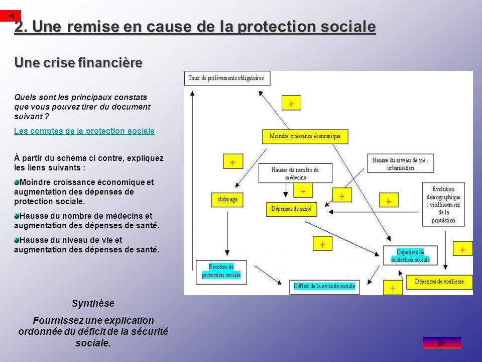 Fournissez une explication ordonnée du déficit de la sécurité sociale.