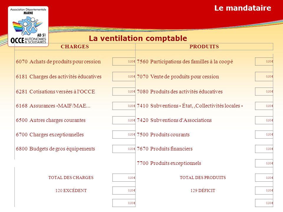 La ventilation comptable