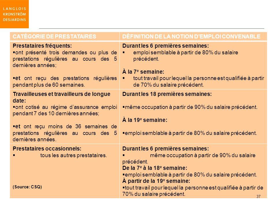 CATÉGORIE DE PRESTATAIRES DÉFINITION DE LA NOTION D'EMPLOI CONVENABLE