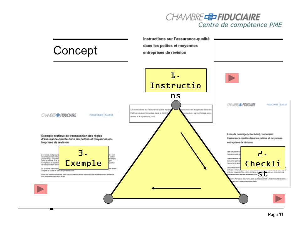 Concept 1. Instructions 3. Exemple 2. Checklist