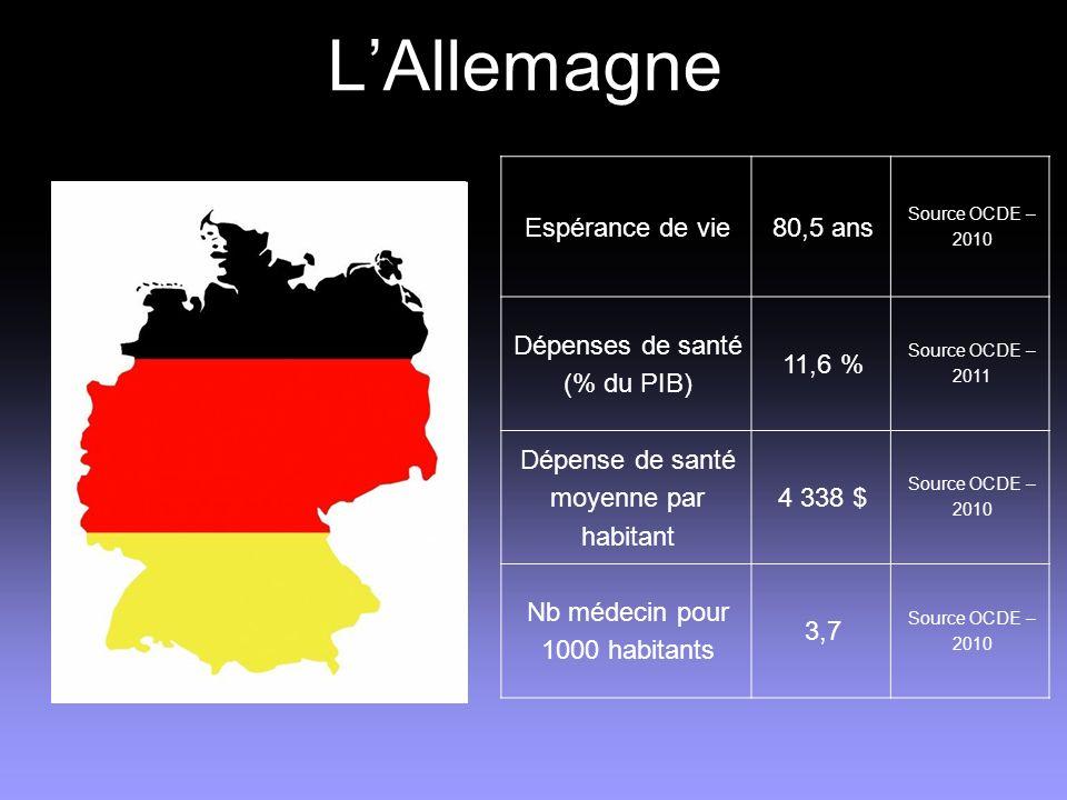 L'Allemagne Espérance de vie 80,5 ans Dépenses de santé (% du PIB)