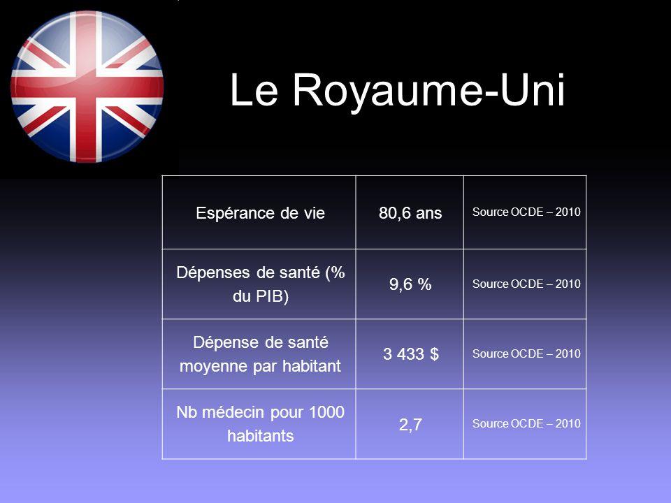 Le Royaume-Uni Espérance de vie 80,6 ans Dépenses de santé (% du PIB)