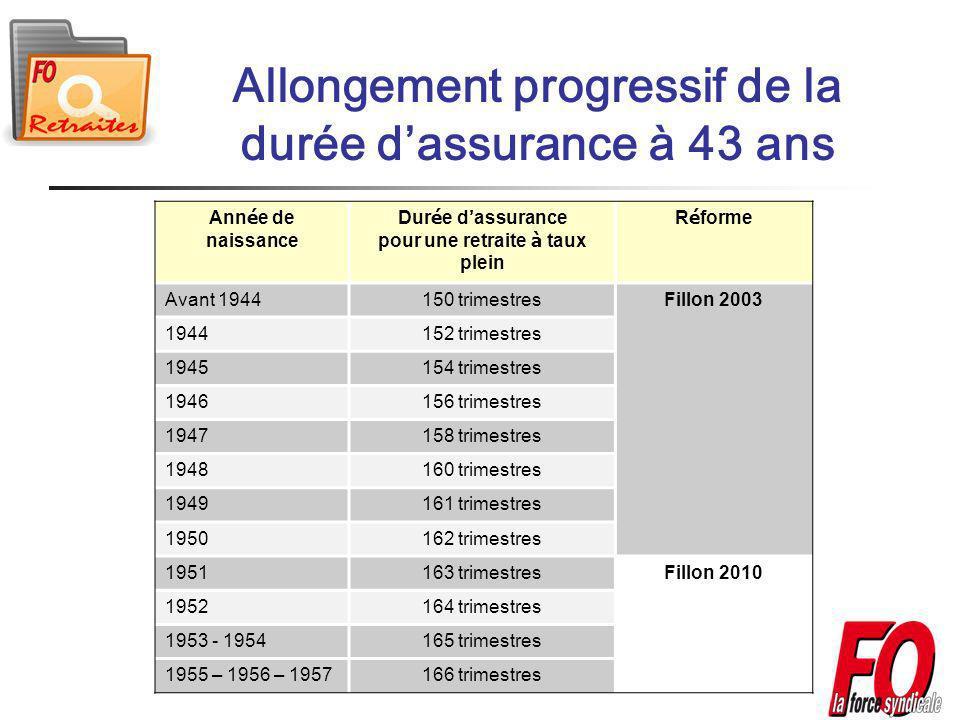 Allongement progressif de la durée d'assurance à 43 ans