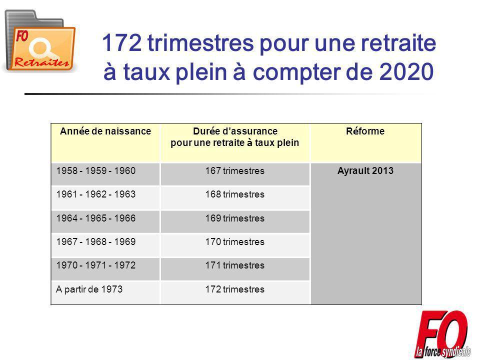 172 trimestres pour une retraite à taux plein à compter de 2020