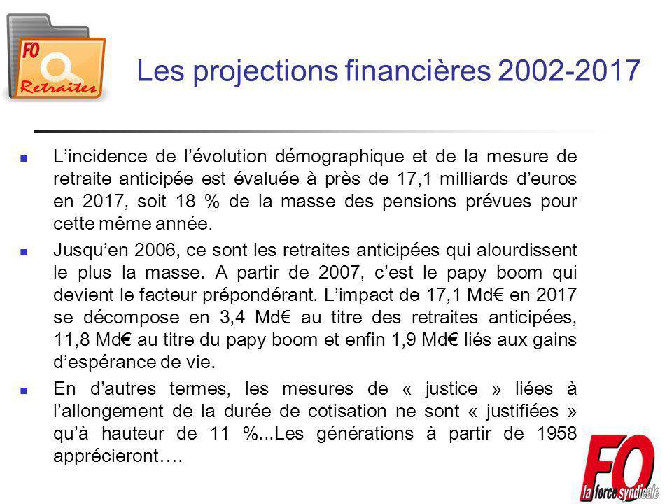 Les projections financières 2002-2017