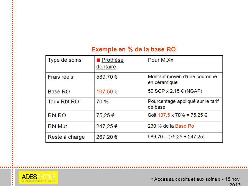Exemple en % de la base RO