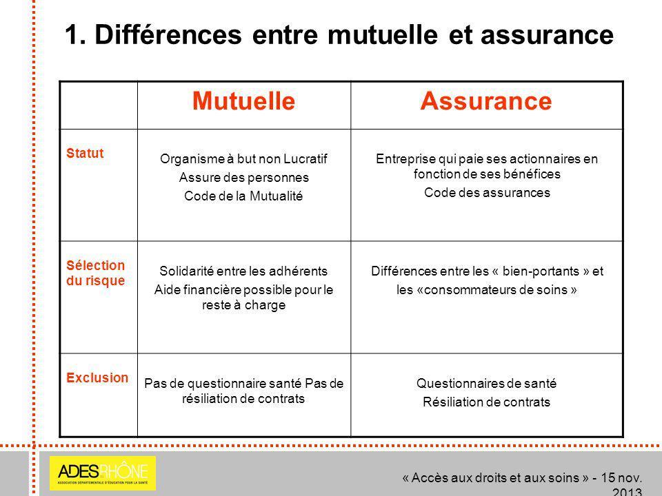 1. Différences entre mutuelle et assurance