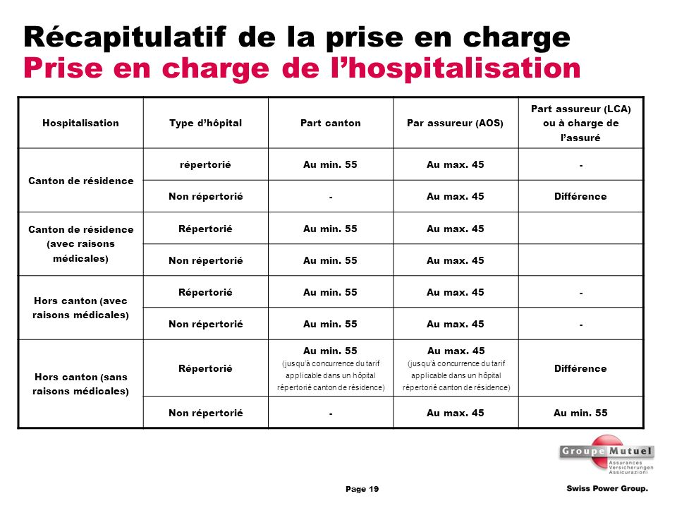 Récapitulatif de la prise en charge Prise en charge de l'hospitalisation