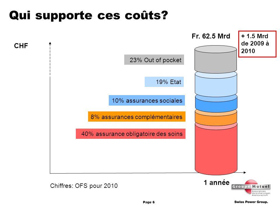 Qui supporte ces coûts Fr. 62.5 Mrd CHF 1 année