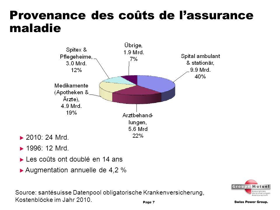 Provenance des coûts de l'assurance maladie