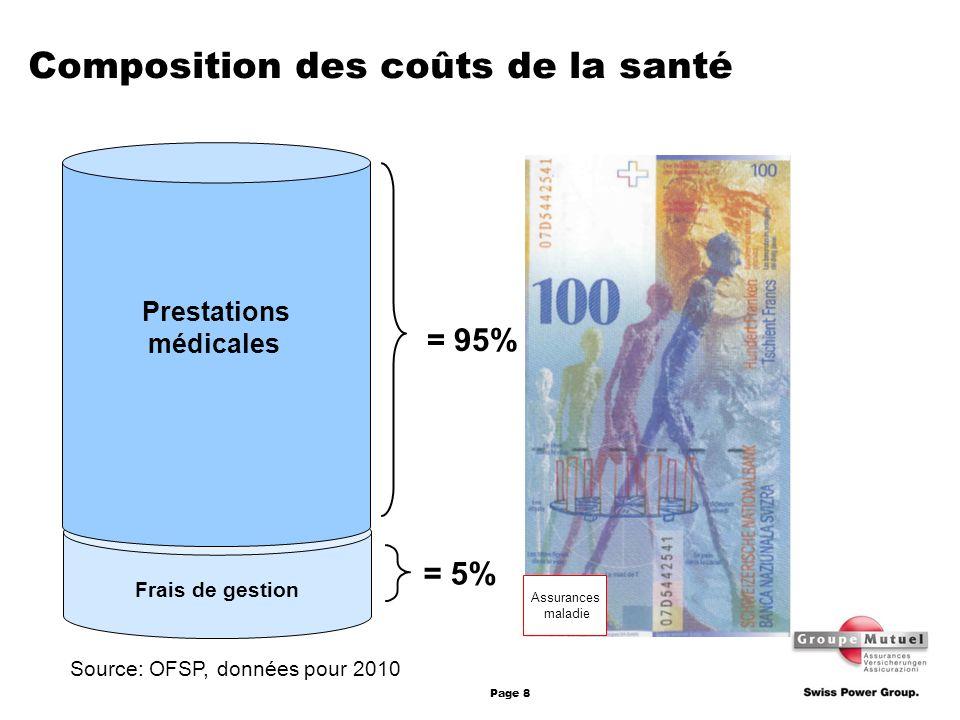 Composition des coûts de la santé
