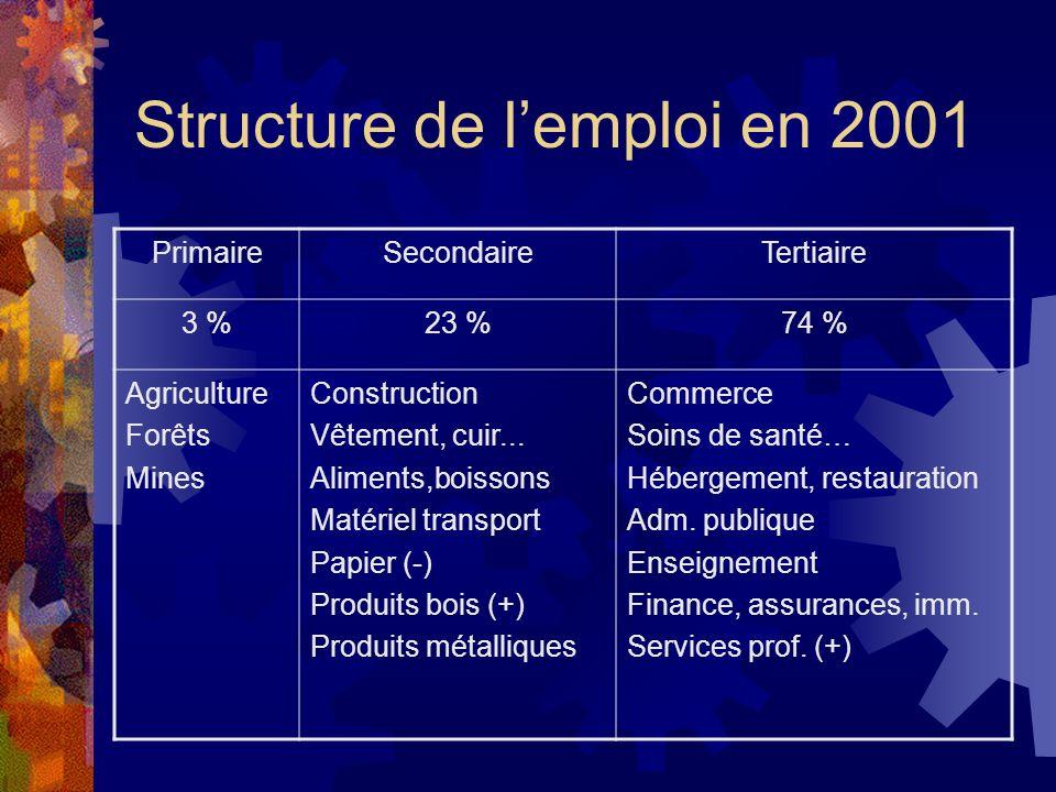 Structure de l'emploi en 2001