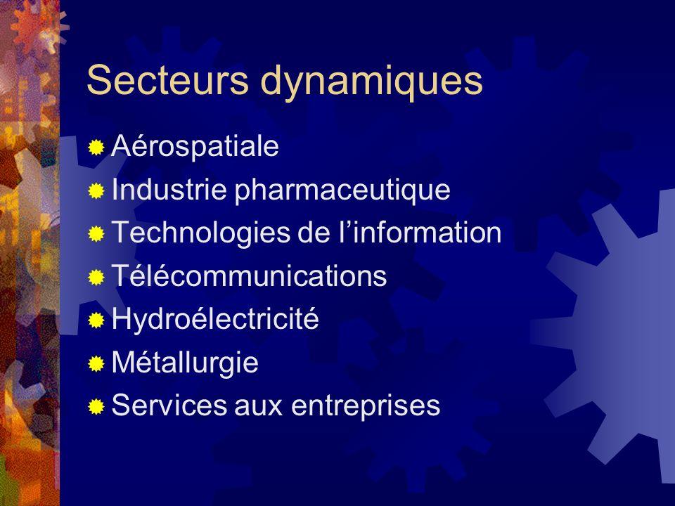Secteurs dynamiques Aérospatiale Industrie pharmaceutique