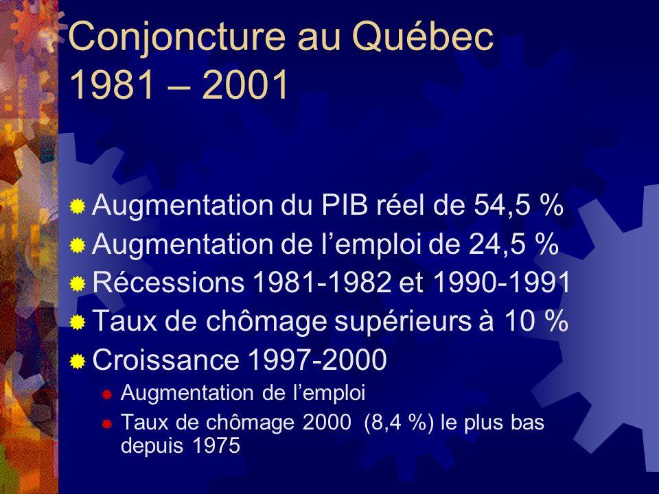 Conjoncture au Québec 1981 – 2001