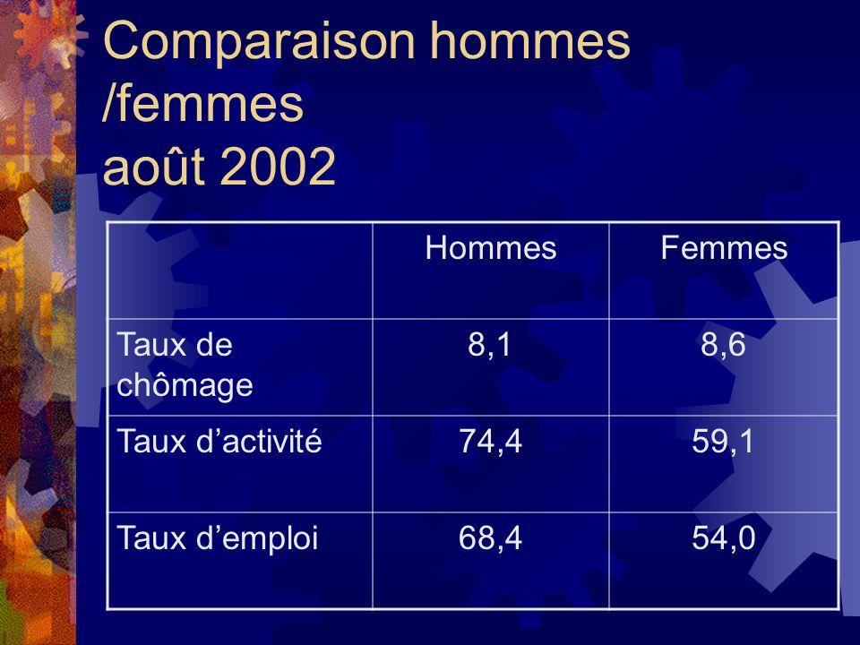 Comparaison hommes /femmes août 2002