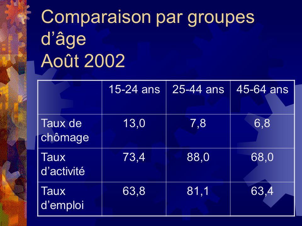 Comparaison par groupes d'âge Août 2002