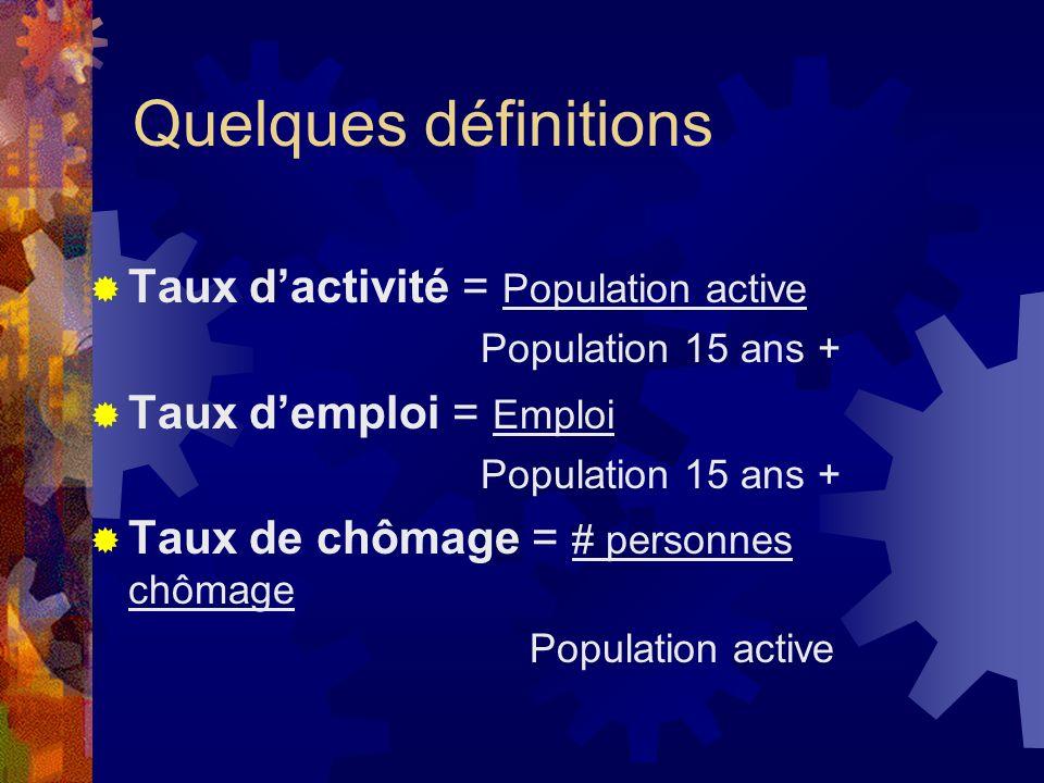 Quelques définitions Taux d'activité = Population active
