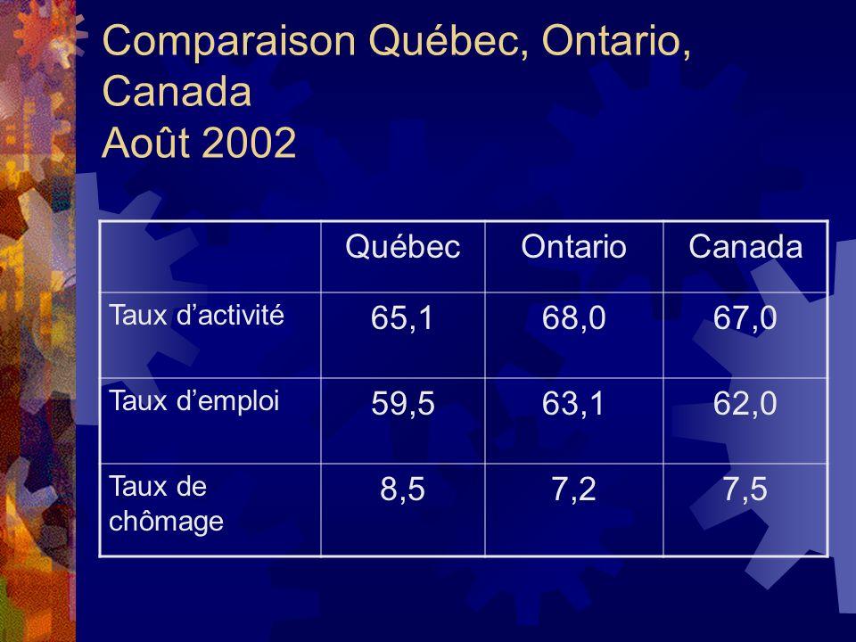 Comparaison Québec, Ontario, Canada Août 2002