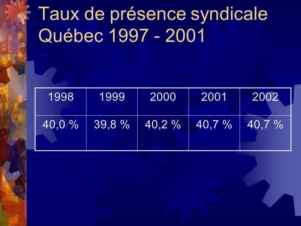 Taux de présence syndicale Québec 1997 - 2001