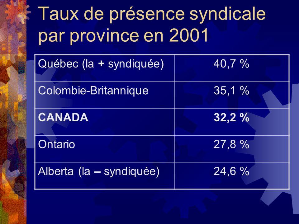 Taux de présence syndicale par province en 2001