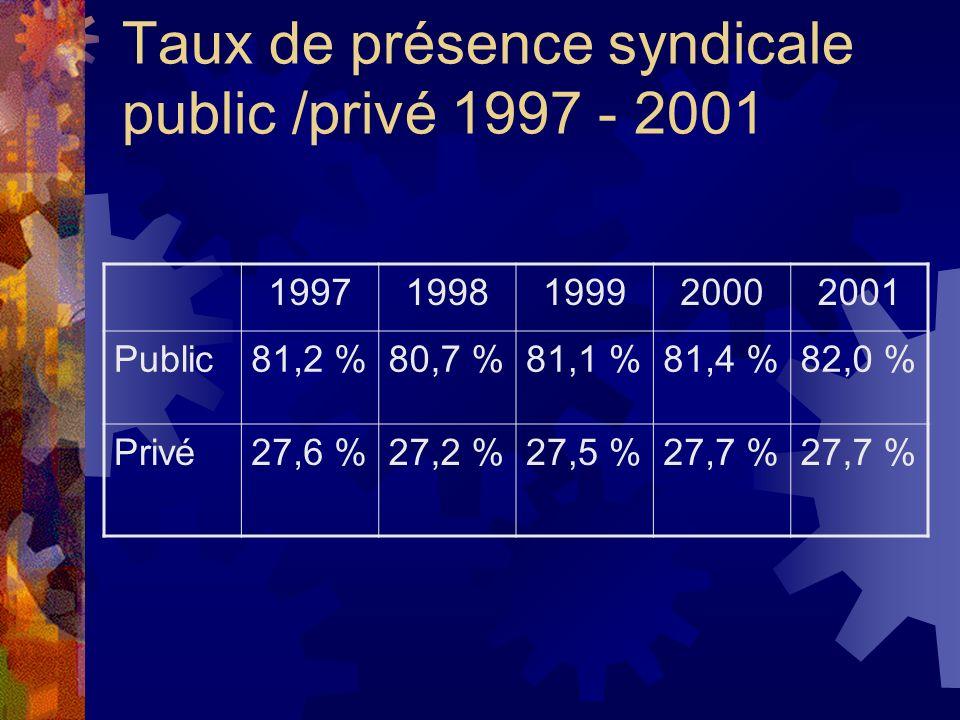 Taux de présence syndicale public /privé 1997 - 2001