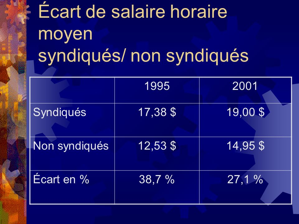 Écart de salaire horaire moyen syndiqués/ non syndiqués