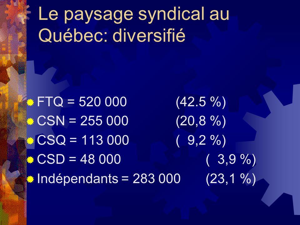 Le paysage syndical au Québec: diversifié