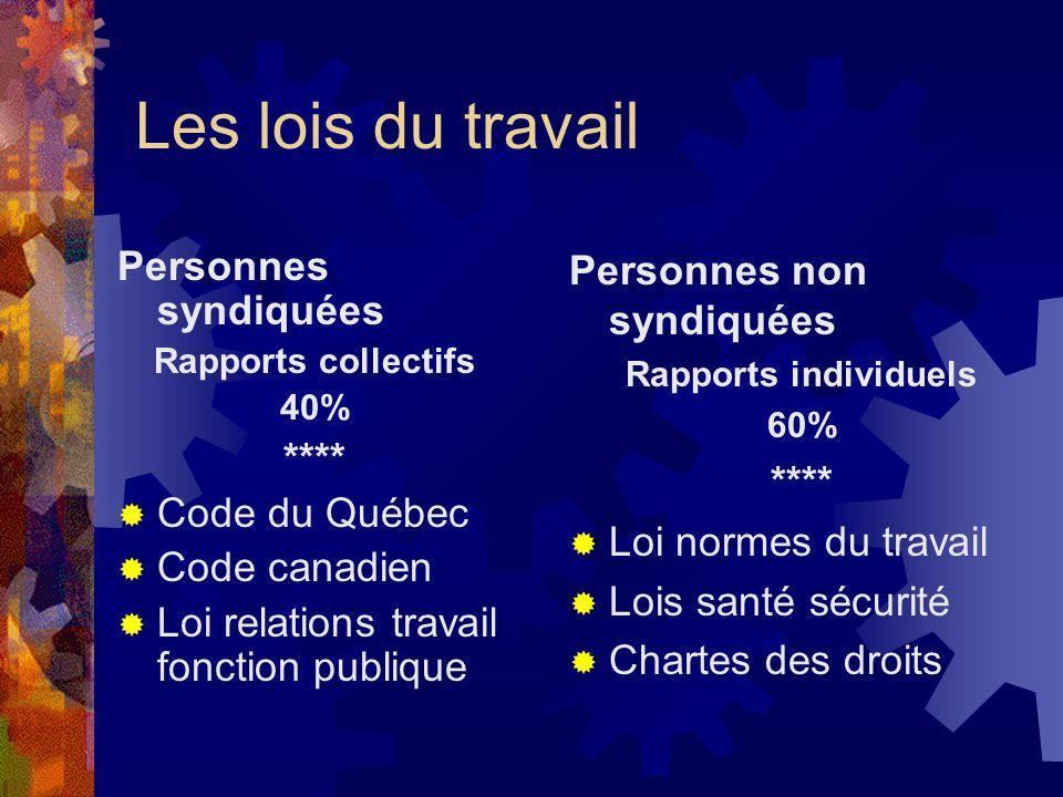 Les lois du travail Personnes syndiquées **** Code du Québec
