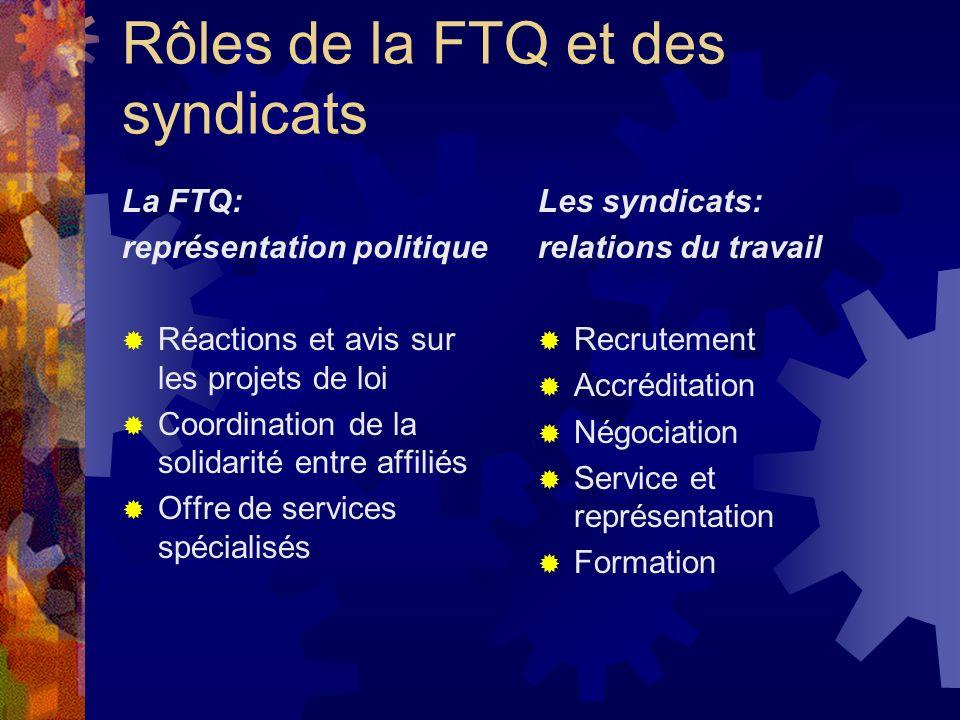 Rôles de la FTQ et des syndicats