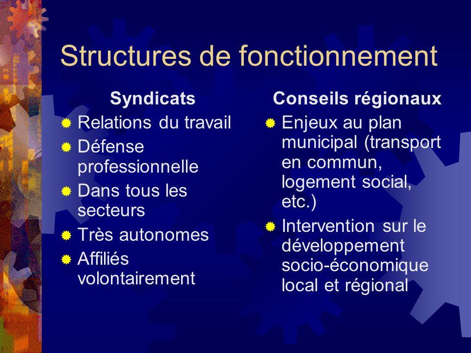 Structures de fonctionnement