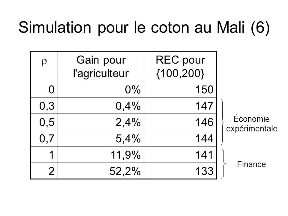Simulation pour le coton au Mali (6)