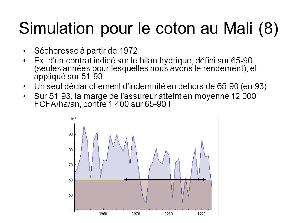 Simulation pour le coton au Mali (8)