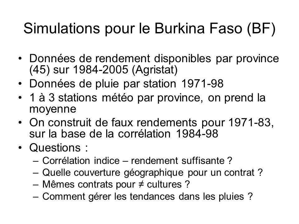 Simulations pour le Burkina Faso (BF)