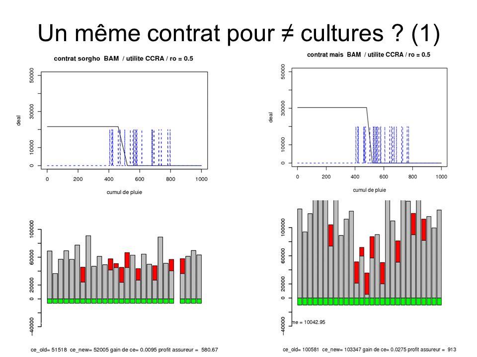 Un même contrat pour ≠ cultures (1)