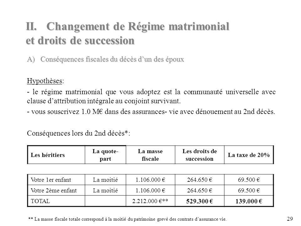 II. Changement de Régime matrimonial et droits de succession