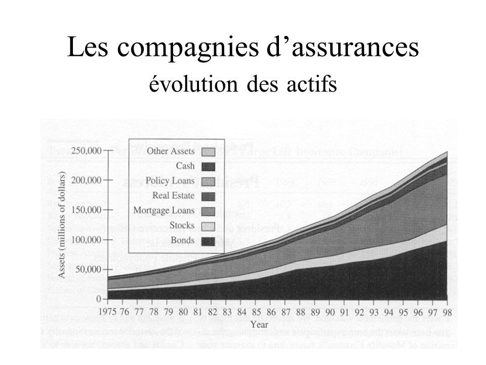 Les compagnies d'assurances évolution des actifs