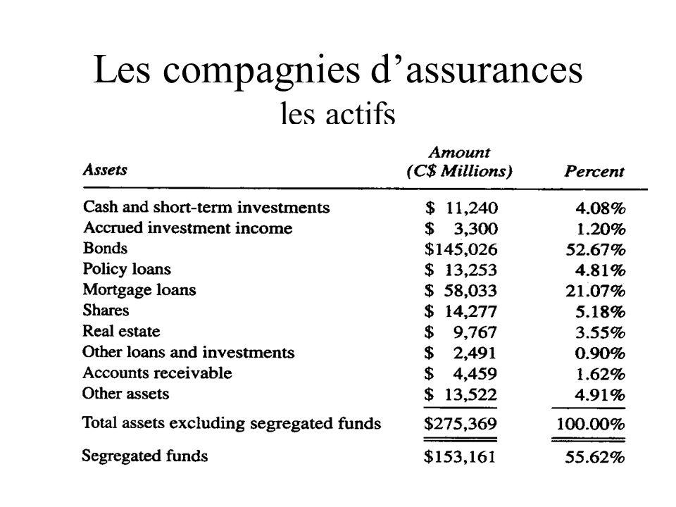Les compagnies d'assurances les actifs