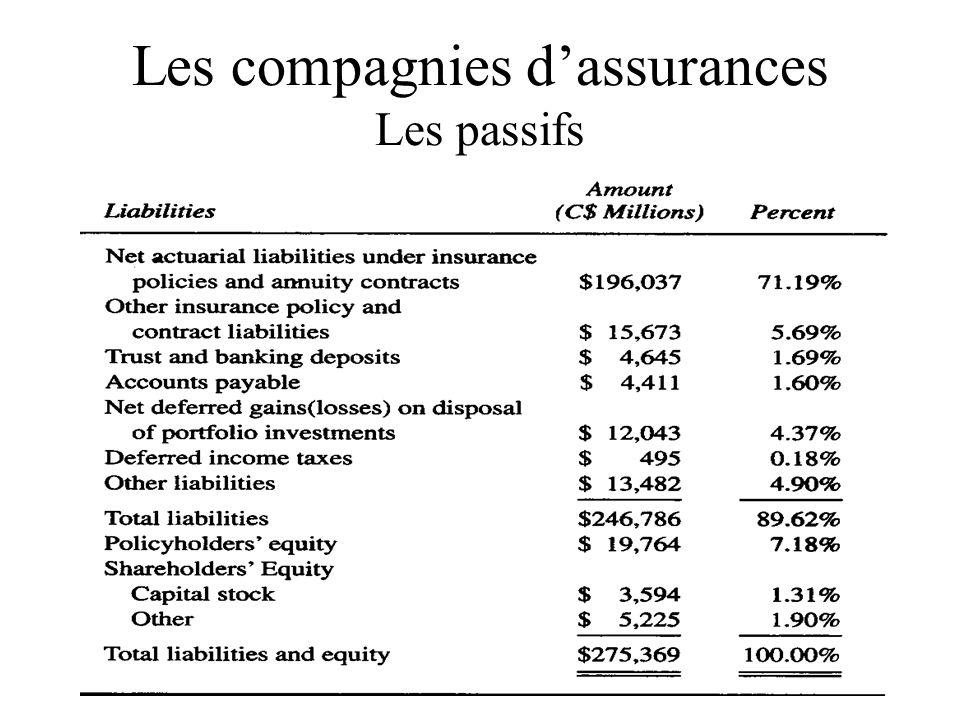 Les compagnies d'assurances Les passifs
