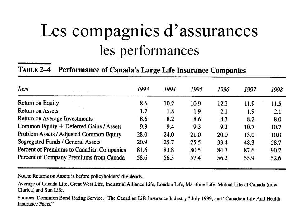 Les compagnies d'assurances les performances