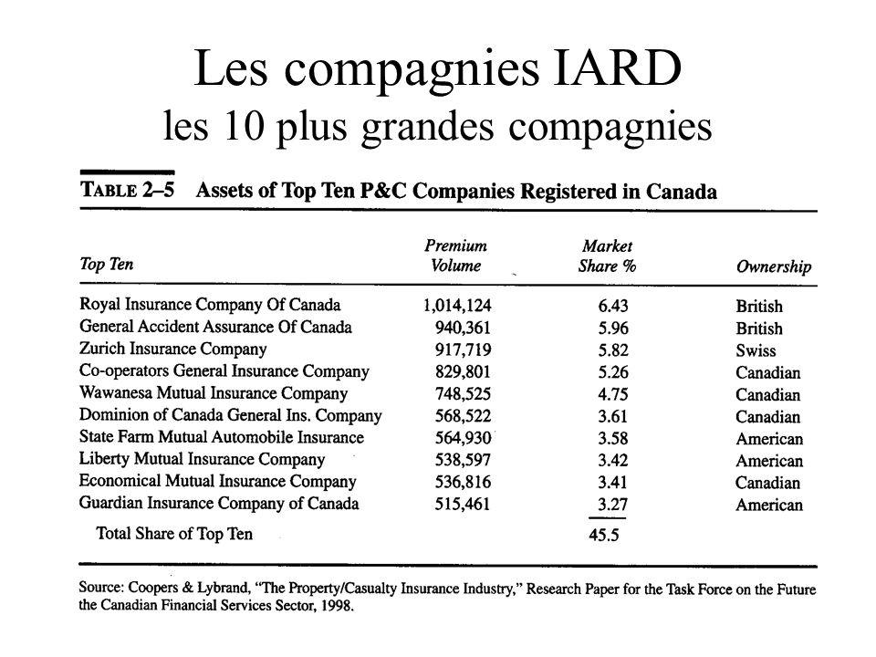 Les compagnies IARD les 10 plus grandes compagnies