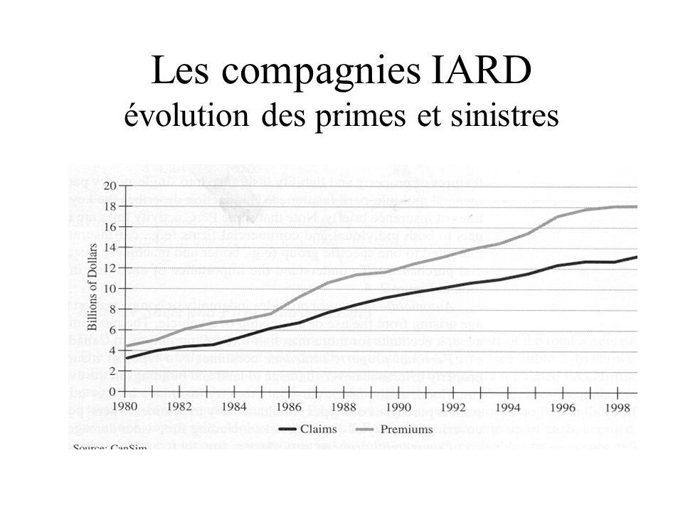Les compagnies IARD évolution des primes et sinistres