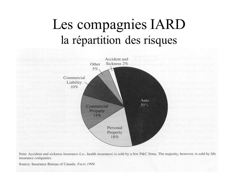 Les compagnies IARD la répartition des risques